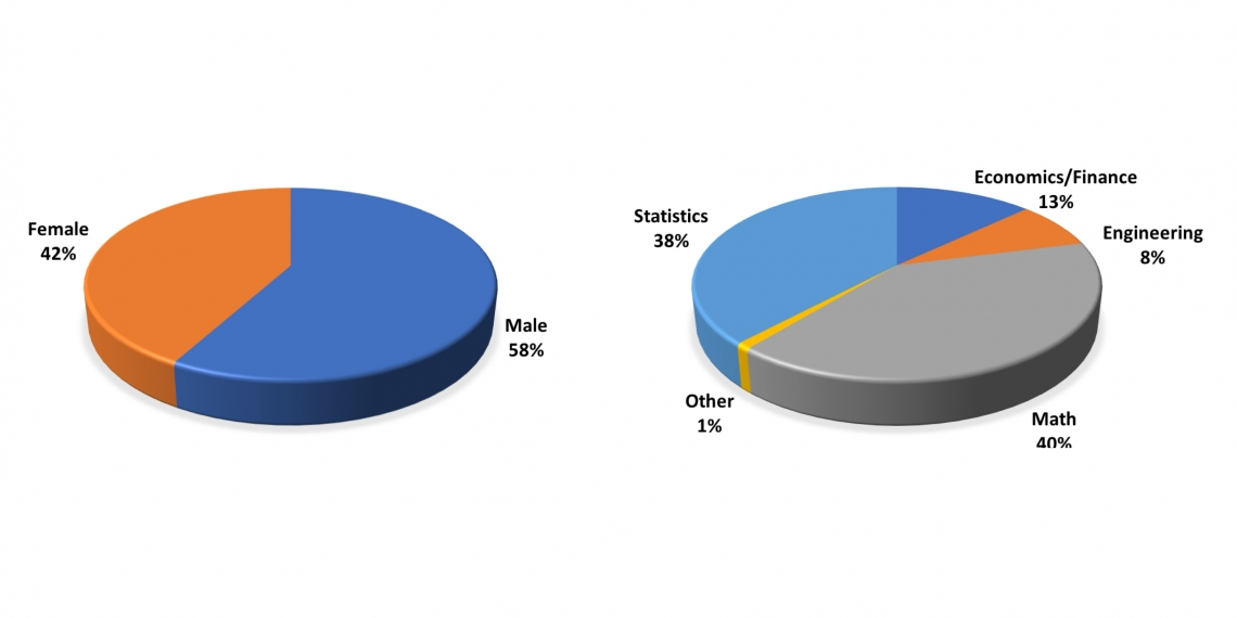 pie charts of MSS gender and majors